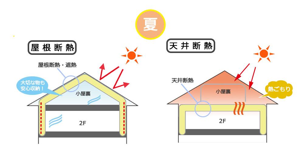 屋根断熱と天井断熱